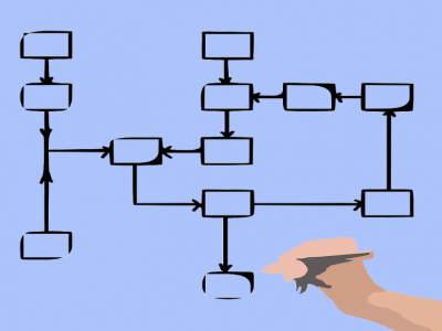8 Online Flowchart Maker Tools You Can Use Anywhere